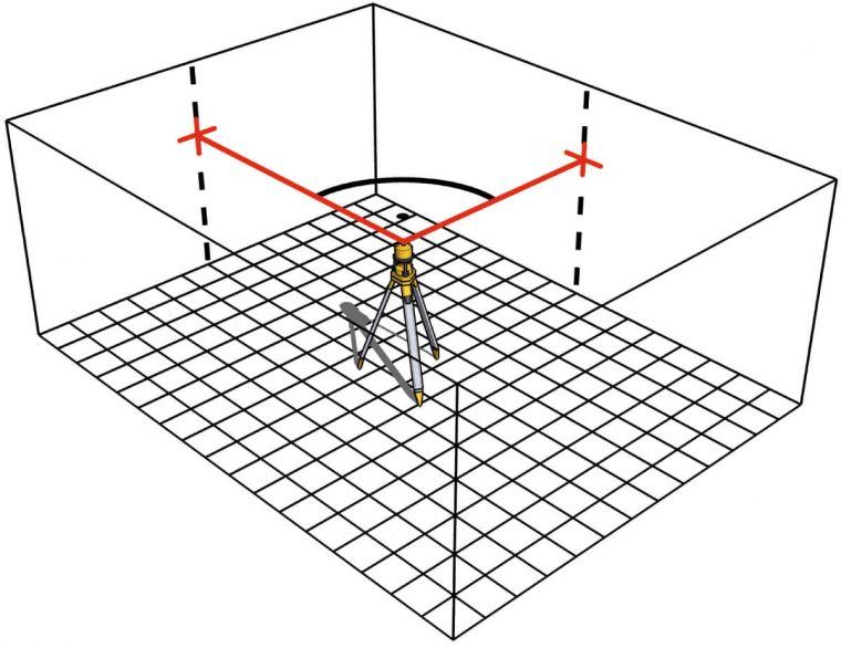 Tạo góc vuông 90 độ. 2 tia laser vuông góc với nhau. Stabila