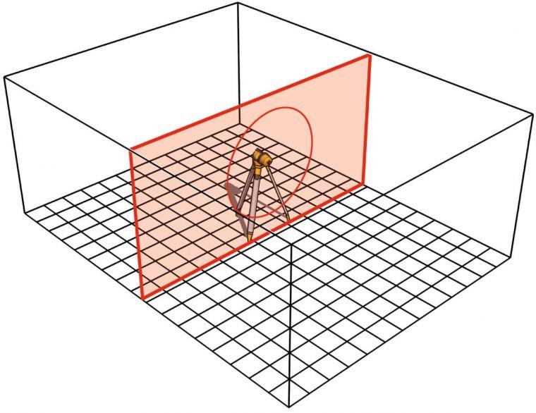 Chùm laser xoay, tạo mặt phẳng đứng