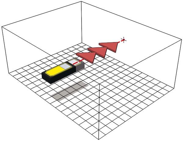 đo liên tiếp kết quả, chuỗi đo khoảng cách