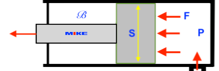 nguyên lý của kích thủy lực 1 chiều