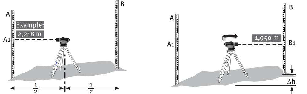 quy ước đo của máy thủy bình OLS-26